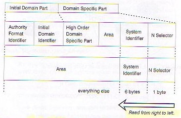 IS-IS Deployment in IP Networks Seite 21 Figure 1-6