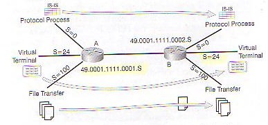 IS-IS Deployment in IP Networks Seite 18 Figure 1-4